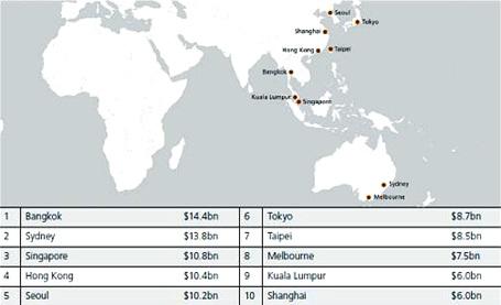 Châu Á vươn mạnh trong những điểm đến toàn cầu - 2