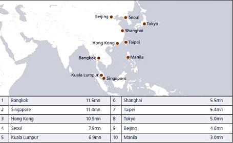 Châu Á vươn mạnh trong những điểm đến toàn cầu - 1