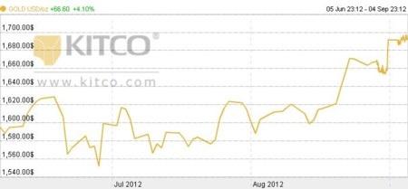 Đồ thị giá vàng thể hiện xu hướng đi lên trong 3 tháng gần đây
