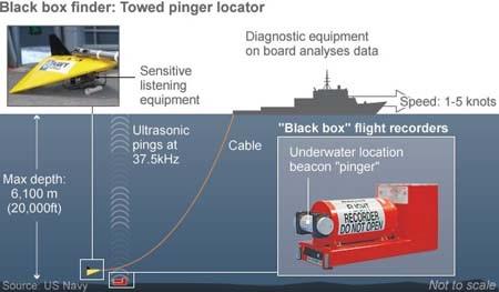 Mô phỏng cách thức tìm kiếm hộp đen sử dụng thiết bị định vị được kéo bằng tàu