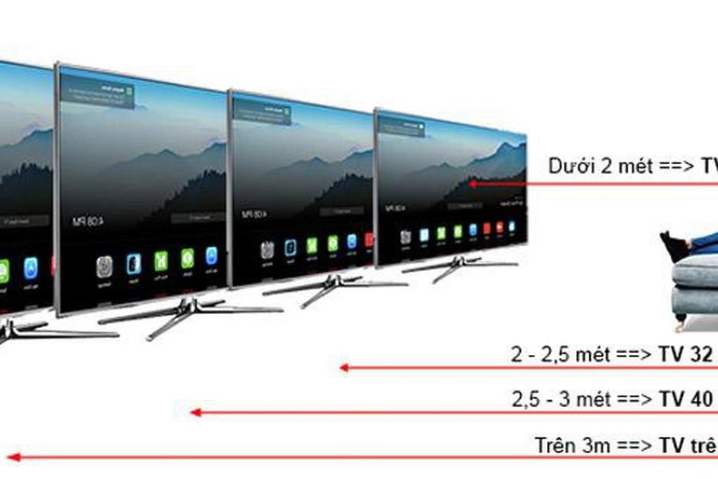 Lưu ý không thể bỏ qua khi mua TV 4K giá rẻ