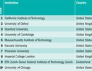 Đại học Mỹ dẫn đầu thế giới về khoa học xã hội