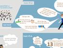 Infographic: Mười điều lầm tưởng về du học và định cư Canada