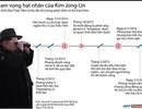 [Infographics] Tham vọng vũ khí hạt nhân của Kim Jong-un