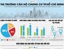 Căn hộ chung cư TPHCM: Nhiều lựa chọn dưới 1,5 tỷ