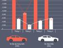 Điểm tin ô tô, xe máy tuần qua: Tuần của những con số