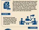 [Infographics] Hành trình 4G đến với người dùng di động tại Việt Nam