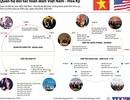 [Infographics] Điểm lại quan hệ đối tác toàn diện Việt Nam-Hoa Kỳ