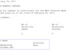 Hai cổ phiếu Việt Nam vào rổ MSCI Frontier Markets Index