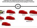 Hyundai tổng tấn công phân khúc SUV - crossover