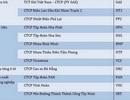 GAS, PVI, NT2 vào Top 50 công ty niêm yết tốt nhất năm 2017