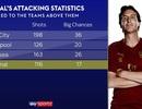 Arsenal thắng 10 trận liên tiếp: Phiên bản hoàn hảo?