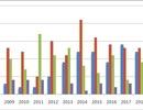 """Những """"con số vàng"""" trong các kỳ thi Olympic khu vực và quốc tế của học sinh VN"""