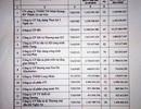 14 doanh nghiệp bị điều tra, xử lý vì để nợ đọng bảo hiểm kéo dài