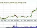 Cổ phiếu PDR: Quả ngọt cho những ai kiên nhẫn, chờ đợi và tin tưởng!