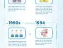 Similac:  Gần một thế kỷ tiên phong đổi mới