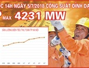 Lưới điện Hà Nội vận hành an toàn trong những ngày nắng nóng đầu tháng 7