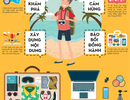 Bạn cần những gì để trở thành Travel Blogger?
