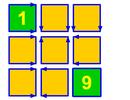 Toán tương tác: Đáp án bài toán sắp xếp dãy số