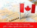 Cơ hội làm việc tại Canada dành cho du học sinh và người lao động Việt Nam