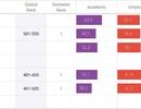 Ba nhóm ngành của ĐH Bách Khoa HN lọt top 550 bảng xếp hạng QS