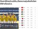 Báo Thái Lan thất vọng khi đội nhà kém tuyển Việt Nam 20 bậc