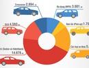 Thương hiệu nào bán nhiều xe nhất Việt Nam tháng 6/2019?