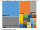 Bloomberg: Quốc gia nào sẽ thống trị tăng trưởng kinh tế toàn cầu trong 5 năm tới?