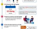 Infographic: Điều kiện hưởng bảo hiểm thất nghiệp
