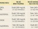 Mỡ máu cao có nguy hiểm không? Phương pháp giảm mỡ máu hiệu quả nhờ Lipidcleanz