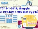 Chính thức tăng giá 3-10% hơn 1.900 dịch vụ y tế