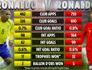 """C.Ronaldo và Ronaldo """"béo"""", ai xuất sắc hơn?"""