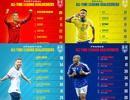C.Ronaldo, Messi và các chân sút số 1 ở đội tuyển quốc gia