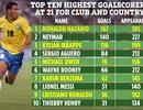 """Những ngôi sao xuất sắc ở tuổi 21: Messi, CR7 chào thua Ronaldo """"béo"""""""