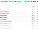 Sinh viên ĐH Khoa học tự nhiên TPHCM đứng thứ 3 trong cuộc thi lập trình viên giỏi nhất thế giới
