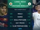 Cặp Messi, C.Ronaldo cán mốc 1000 bàn thắng