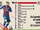 Bảng lương ở Barcelona: Messi, Neymar, Suarez và phần còn lại