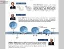 Khám phá giải Nobel y học 2013