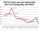 CPI tháng 4 sẽ tăng thấp nhất 2 năm qua