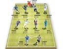 """""""Sao sáng"""" phải ngồi dự bị: Không chỉ mỗi Iker Casillas"""