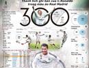 [Infographics]: C.Ronaldo và 300 bàn thắng cho Real Madrid