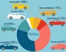 Toyota và Trường Hải chia nhau các vị trí dẫn đầu