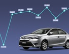 Thị trường ôtô trong nước lập kỉ lục mới