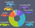 Thị trường ô tô lập kỷ lục mới trong năm 2016