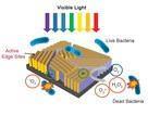 Thiết bị dùng năng lượng mặt trời để tẩy trùng nước nhanh hơn