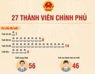27 thành viên Chính phủ khóa mới