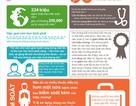 250.000 bệnh nhân hen tử vong mỗi năm