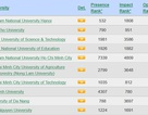10 trường đại học Việt Nam lọt vào bảng xếp hạng Webometrics 2016