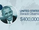 Lương Tổng thống Putin chỉ bằng 1/4 lương Tổng thống Obama