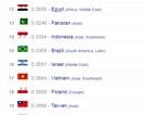 Sức mạnh quân sự Việt Nam lọt top 20 thế giới